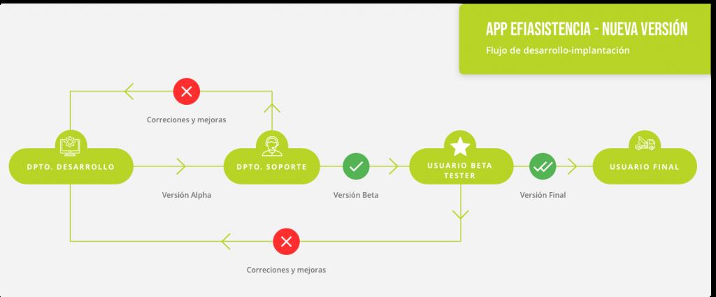 diagrama sobre el funcionamiento de Efiasistencia
